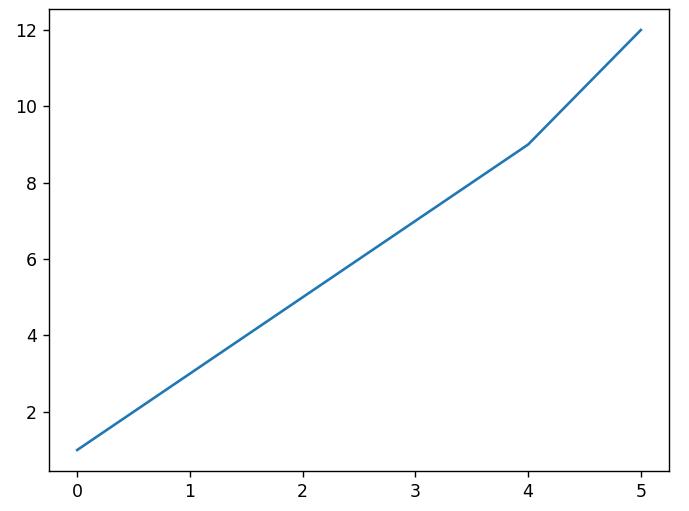 simple plot with pyplot in matplotlib