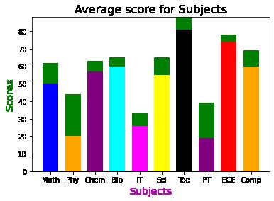 stacked bar chart in matplotlib